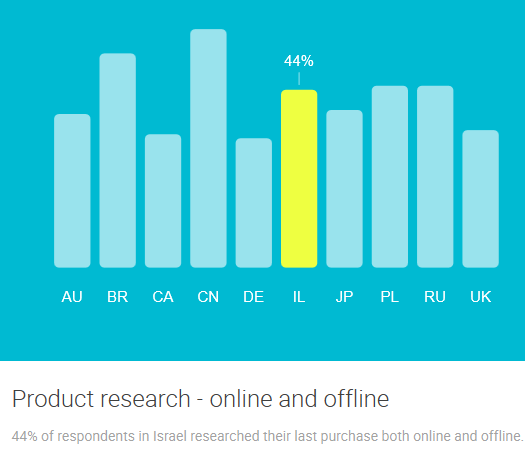 ISRAEL Product research - online and offline google