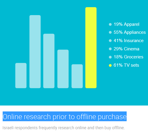 Israel Online research prior to offline purchase google